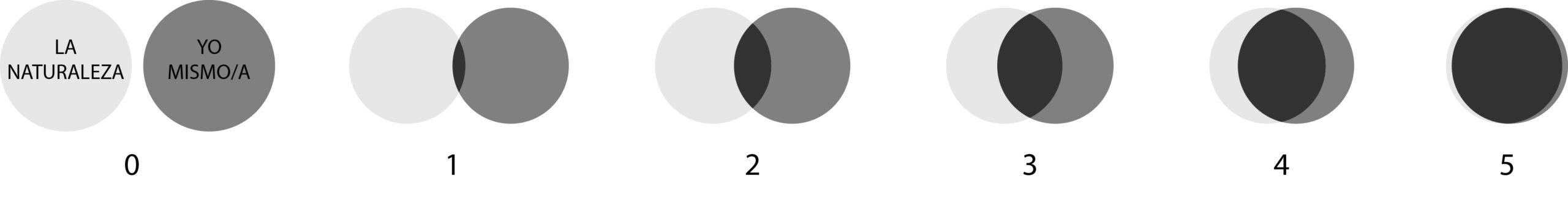 Dos círculos que representan