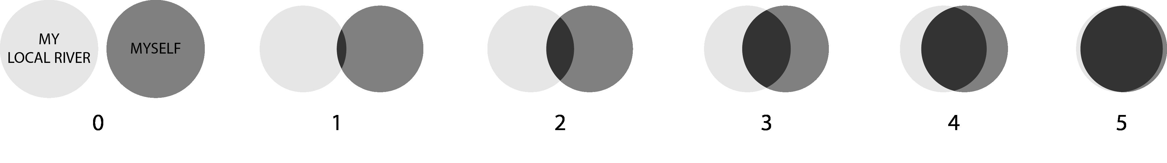 Two circles representing